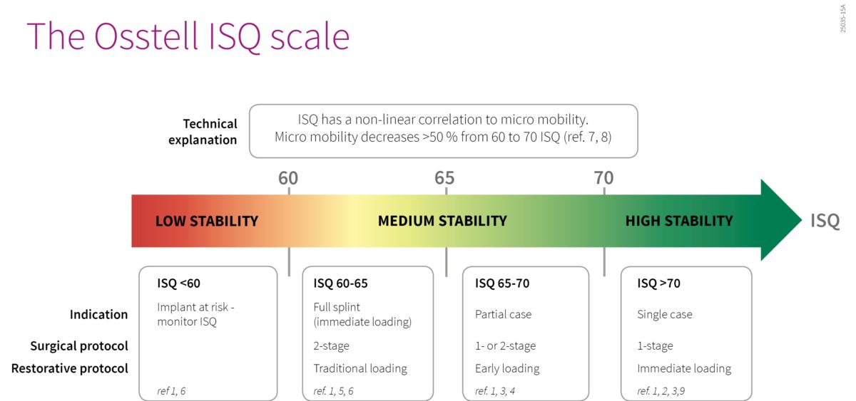 ISQ scale model Osstell